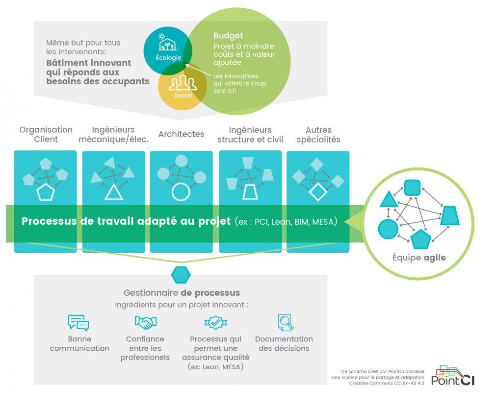 organisation-par-processus-PointCi3